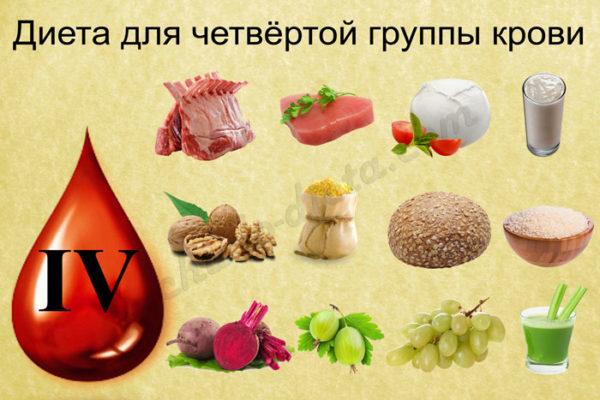 Соблюдение диеты в зависимости от группы крови