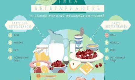 chem-otlichaetsya-vegan-ot-vegetarianca-2