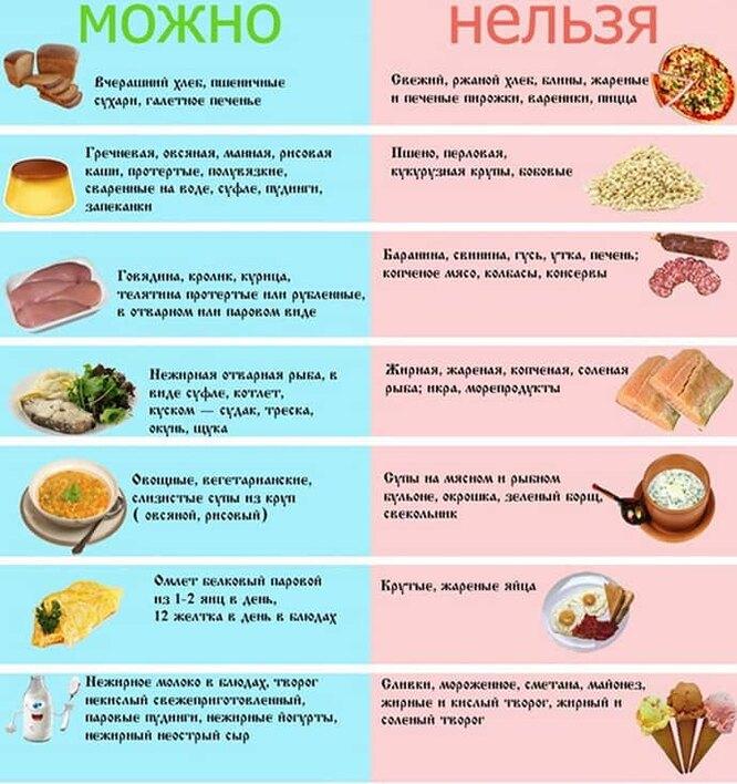 dieta-14-stol-chto-mozhno-chto-nelzya-tablica-2
