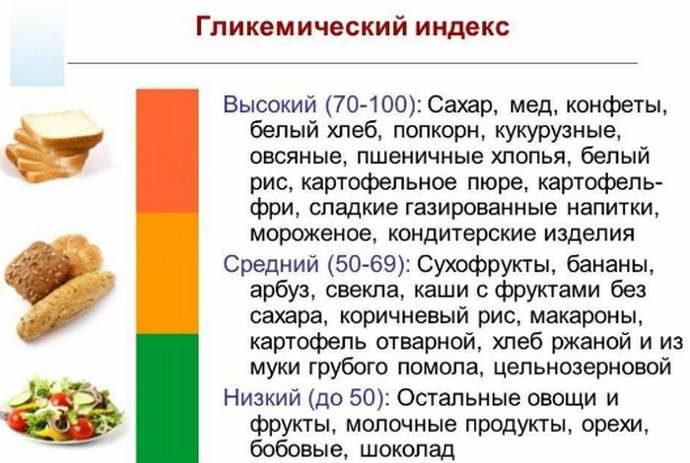 glikemicheskij-indeks-4356026