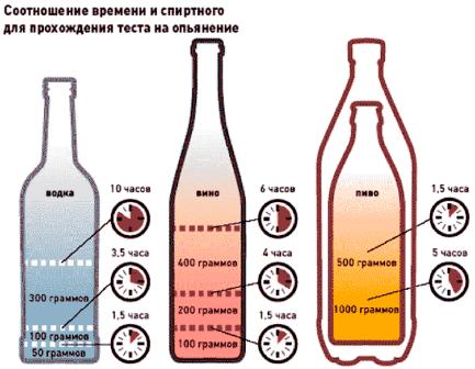 Как ускорить процесс выведения алкоголя из организма