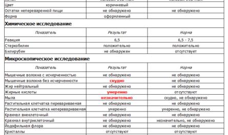 koprogramma-obshhij-analiz-kala-pravila-podgotovki-k-sdache-analiza-rasshifrovka-rezultatov-i-pokazateli-normy-2