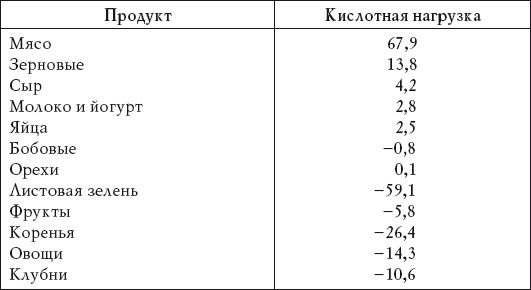 oschelachivayuschie-produkty-pitaniya-tablitsa-1-8880755