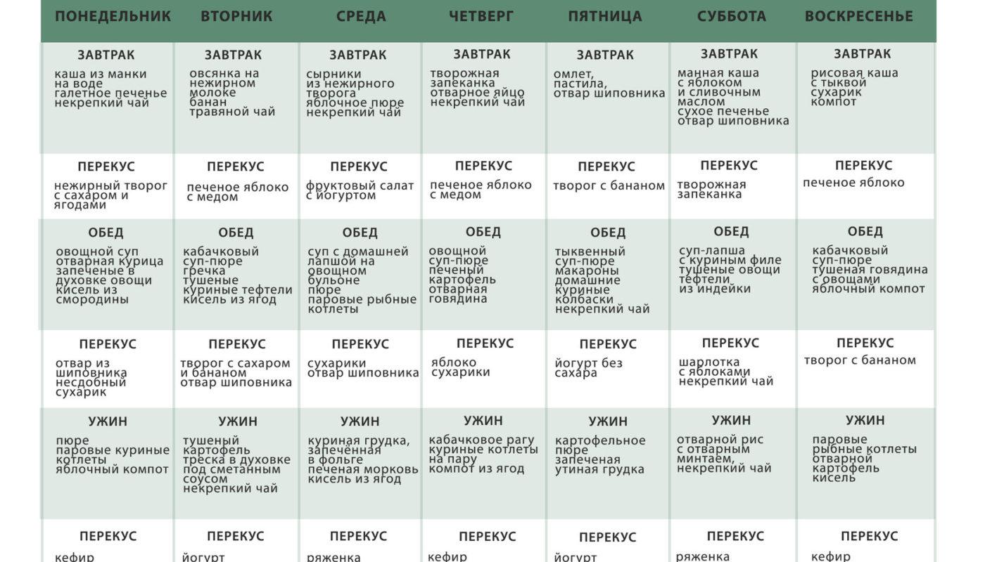 pitanie-dieta-pri-yazve-zheludka-i-dpk-stol-1-kakie-produkty-mozhno-est-i-kakie-nelzya-2