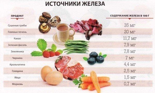 zhelezo-v-produktah-pitaniya-i-ego-rol-v-organizme-2